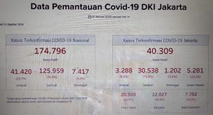 Jumlah Penderita Covid-19 Jakarta Melejit, Anggota DPRD Kritik Keras Minimnya Fasilitas 3 M Yang Disediakan Gubernur Anies. – Foto: Data pengidap Covid-19 di DKI Jakarta pada Senin, 31 Agustus 2020.(Net)