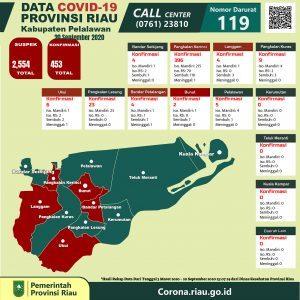Zona Merah, Di Pelalawan Ada Peningkatan Sebanyak 453 Kasus Covid-19.